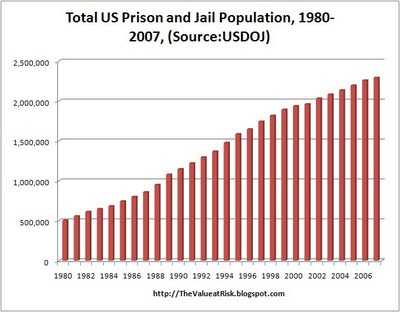 the growing problem over the rising prison population in america The growth of incarceration in the united states examines research and analysis of the dramatic rise of incarceration rates and its affects this study makes the case that the united states has gone far past the point where the numbers of people in prison can be justified by social benefits and has reached a level where these high rates of incarceration themselves constitute a source of injustice and social harm.